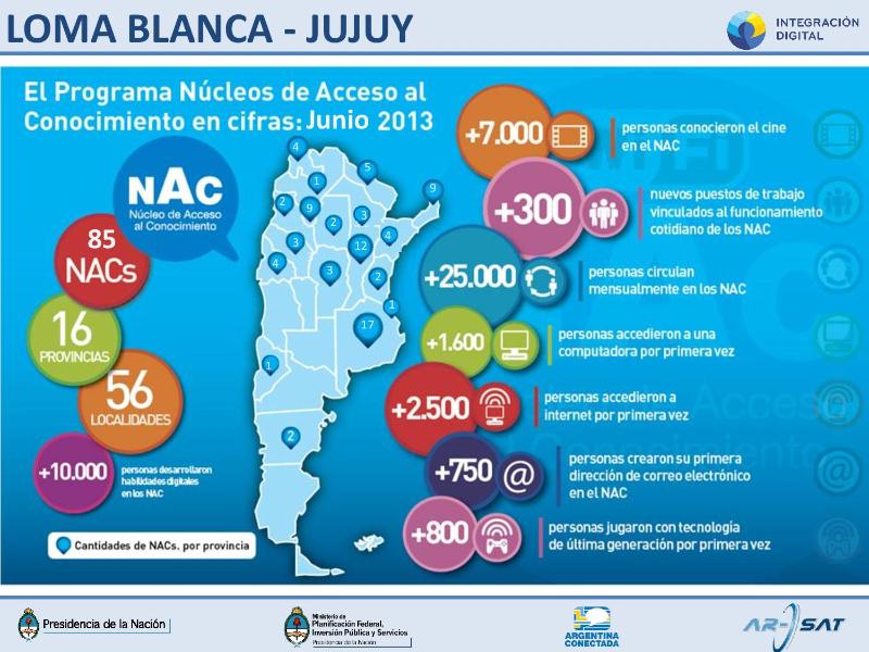 Integración digital en Loma Blanca, Jujuy