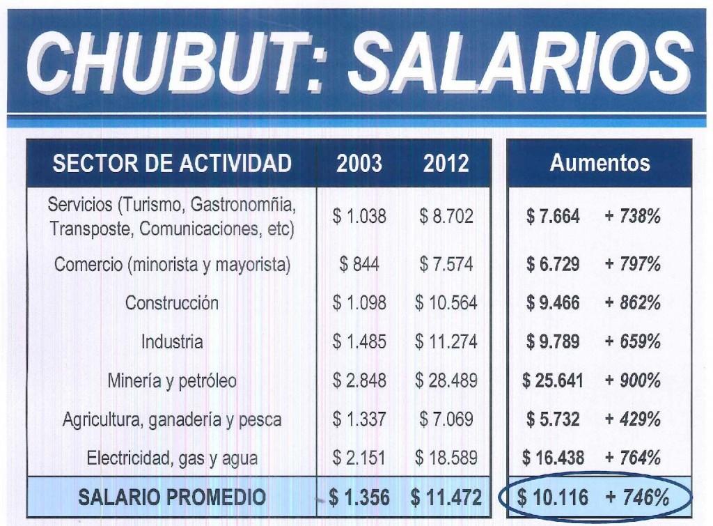 chubut-salarios