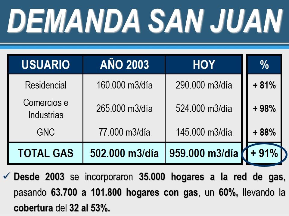 Gasoducto Mendoza - San Juan