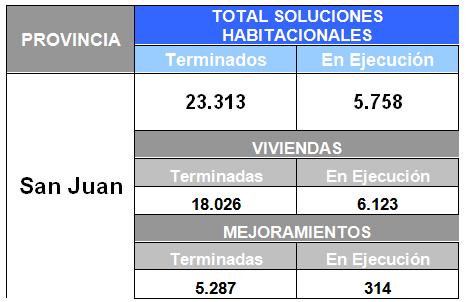 Viviendas San Juan