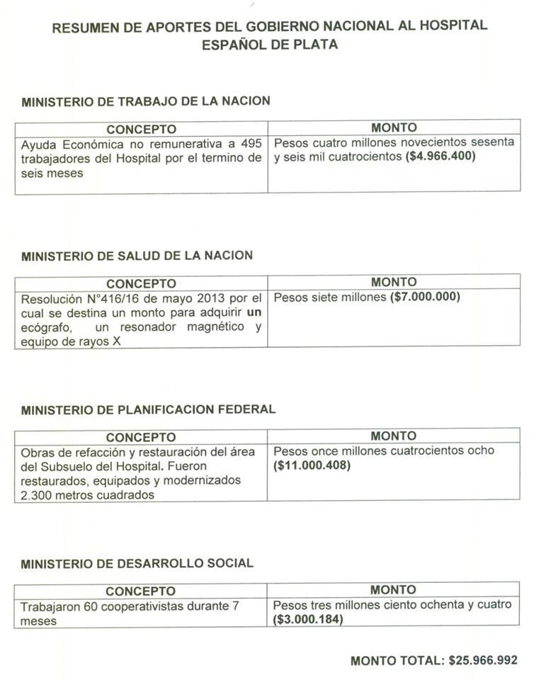 El Estado Nacional invirtió $ 26 millones en las reparaciones y refuncionalización del Hospital Español de La Plata.