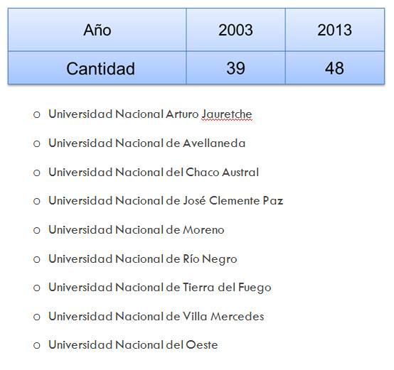 Creación de 9 Nuevas Universidades 2003-2013.