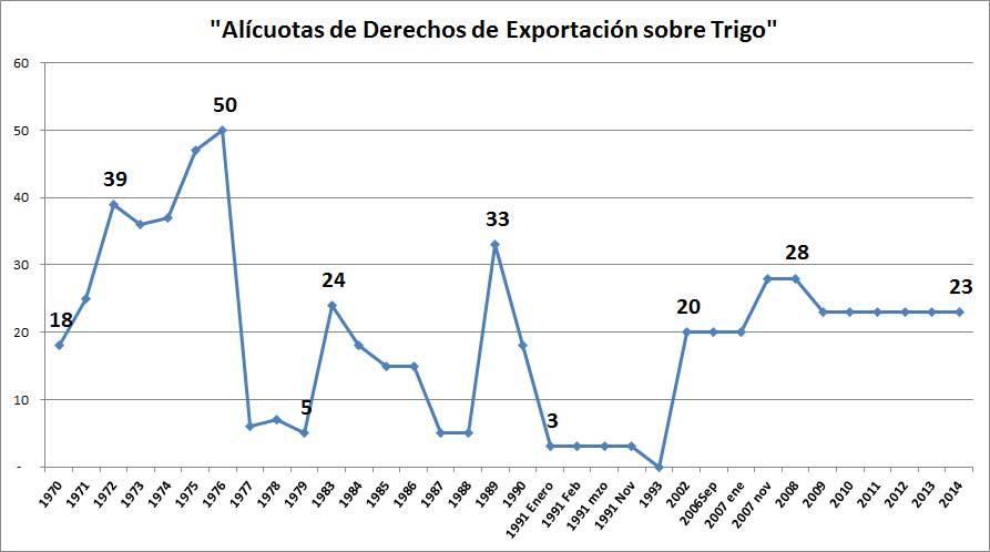 Ese es el gráfico de la historia de las alícuotas de derechos de exportación sobre el trigo tomado desde el año 1970.