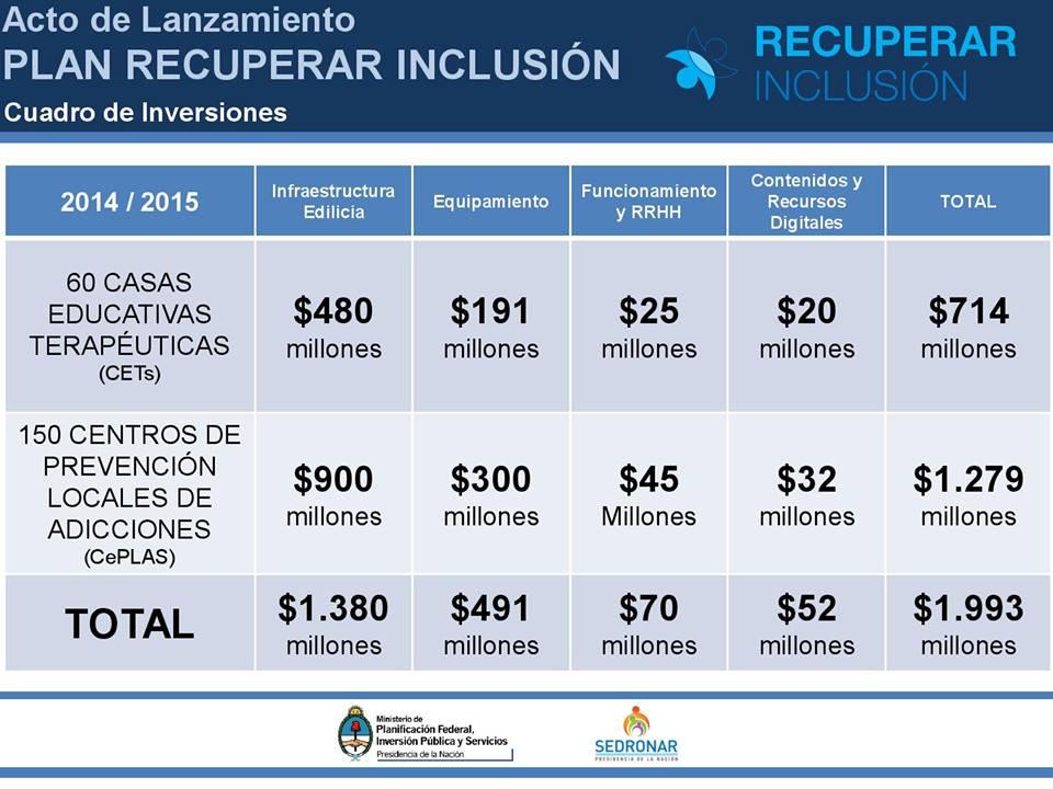 #RecuperarInclusion: Prevención, Capacitación, Asistencia. Lucha contra el narcotráfico.