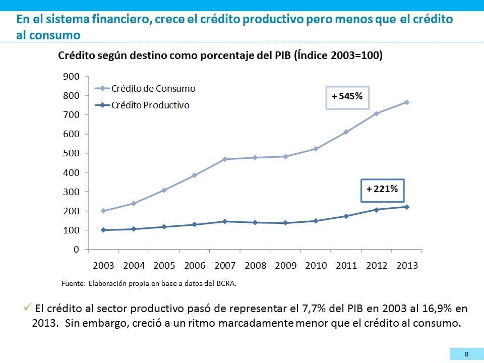 Vamos a ver, ahora, un gráfico que representa cómo se ha movido el sector financiero, en la República Argentina.