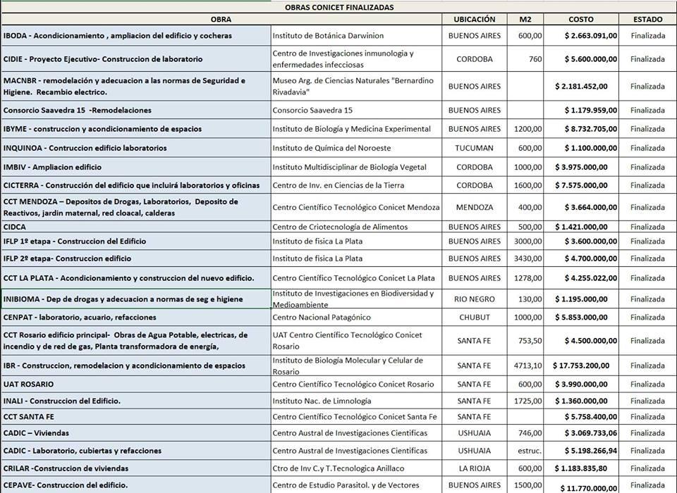 Plan Federal de Infraestructura de Ciencia y Tecnología.