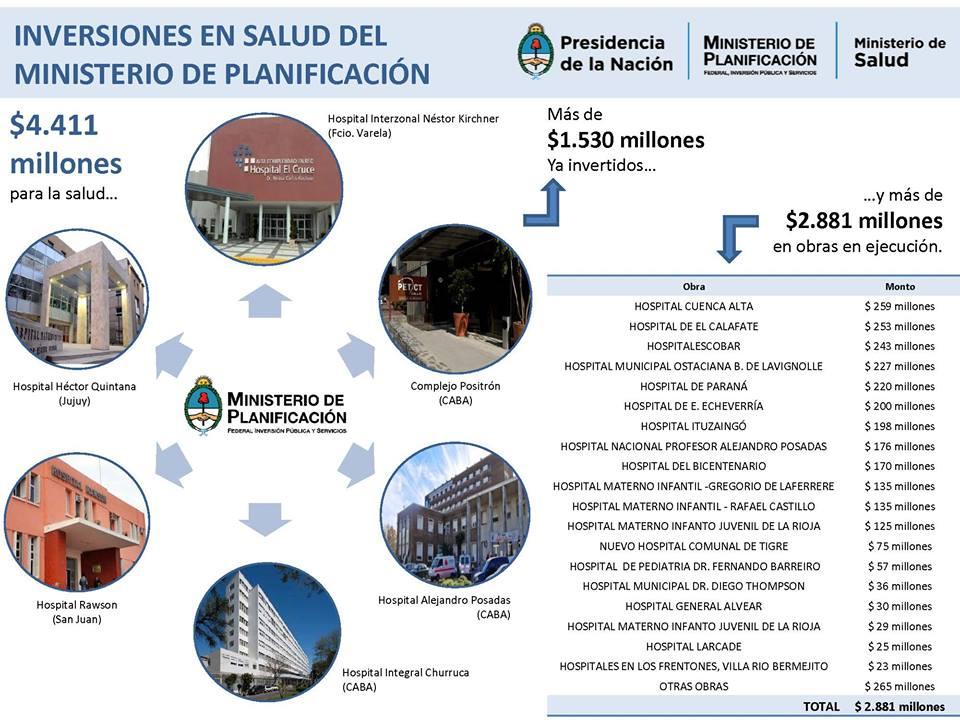 Obras de la Red Federal de Infraestructura y Servicios para la Salud.