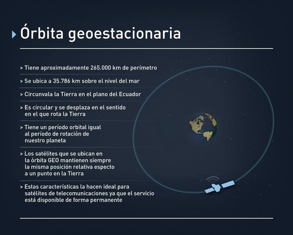 Características de la órbita geoestacionara