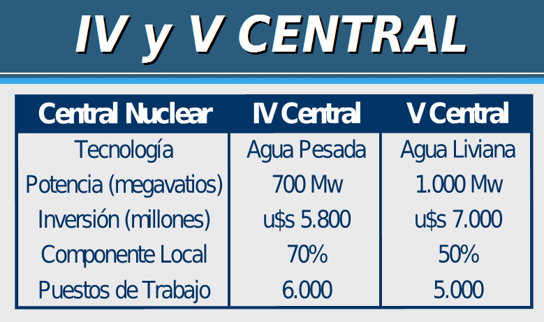 4 y 5 central nuclear