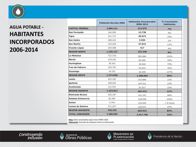 Inversión de AySA en La Matanza.
