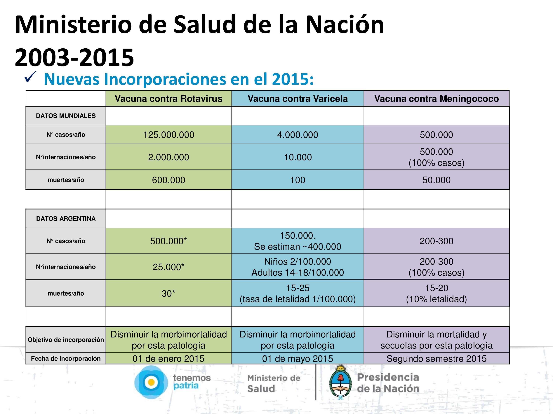 Calendario Nacional de Vacunación.