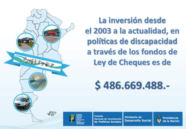 La inversión desde 2003 en políticas de discapacidad a través de los fondos de Ley de Cheques es de $486.669.488.