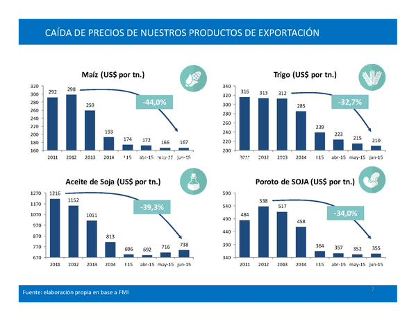 Medidas de apoyo a pequeños productores agropecuarios.