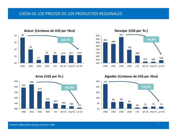 Medidas de apoyo a pequeños productores agropecuarios