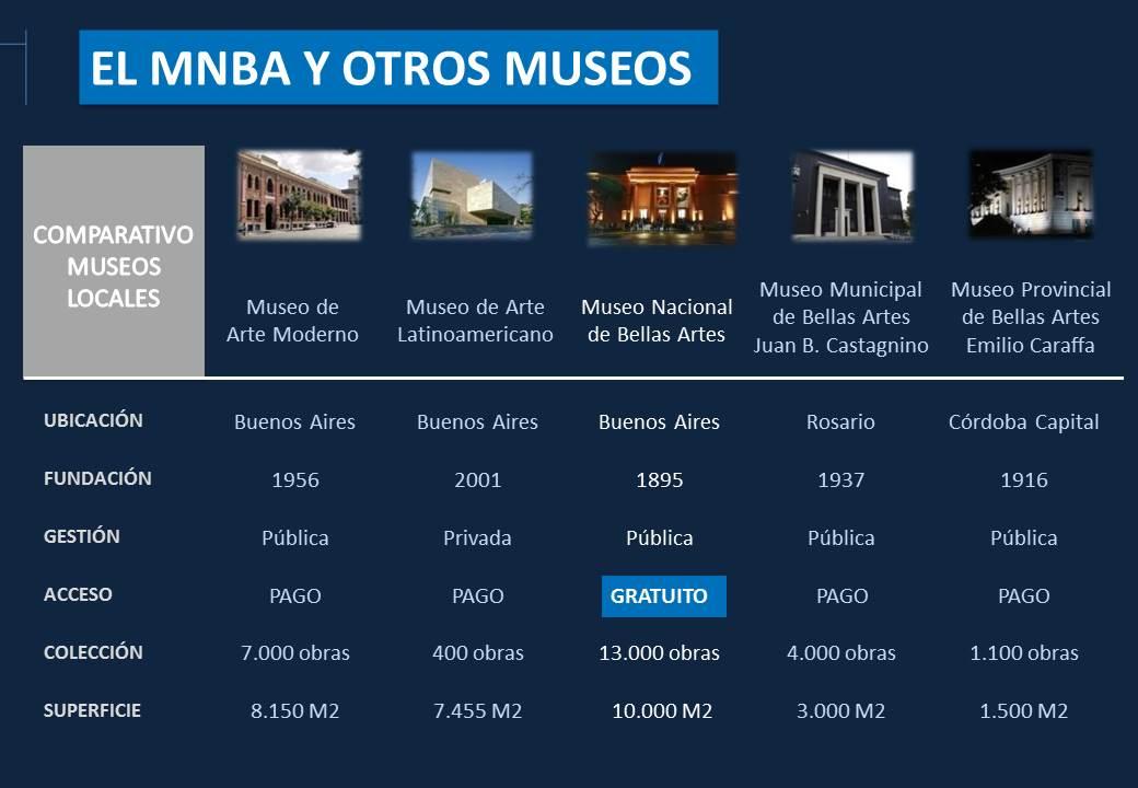 Museo Nacional de Bellas Artes - Buenos Aires, Argentina