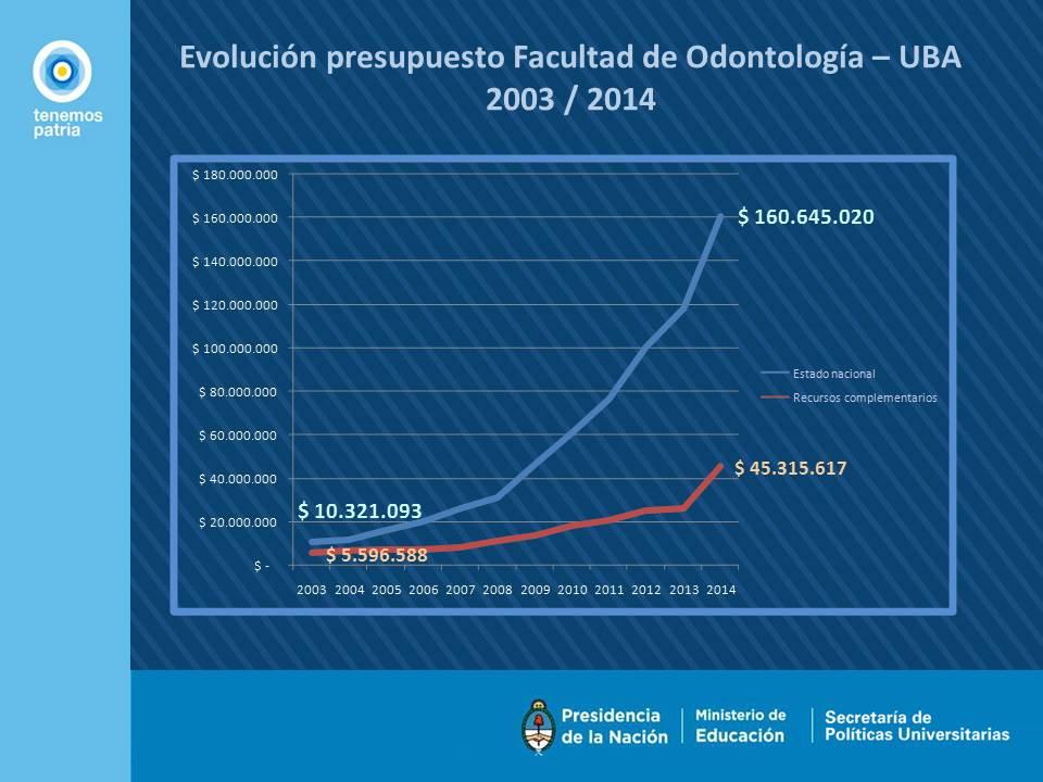 Evolución presupuesto Facultad de Odontología – UBA   2003 / 2014