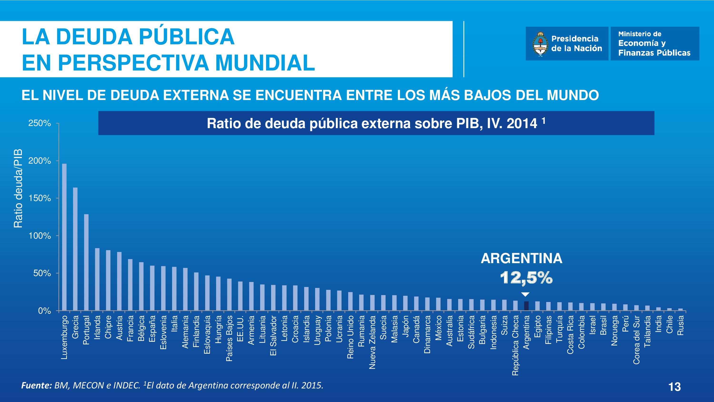 El nivel de deuda externa argentina se encuentra entre los más bajos del mundo