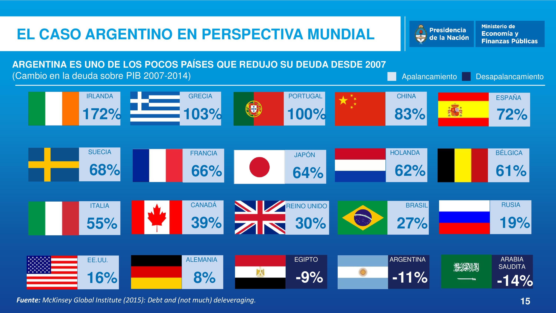 ARGENTINA es uno de los pocos países que redujo su deuda desde 2007.