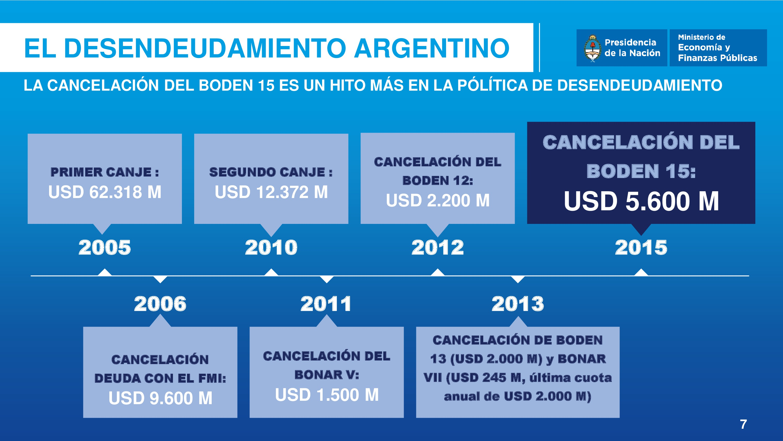 Desendeudamiento argentino